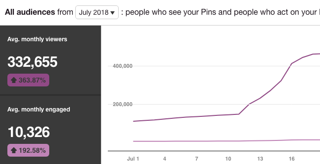 Grow your blog traffic with Pinterest